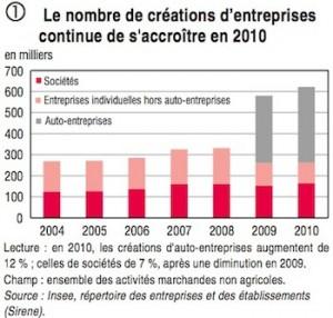 Hausse des créations d'entreprise en 2010