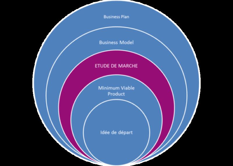 Les composantes d'un Business Plan